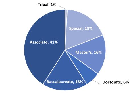 careers-landscape-highered